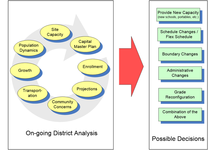 Chart of boundary changes process as a result of on-going district analysis and possible decisions.