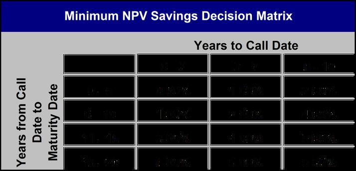Minimum NPV Savings Decision Matrix