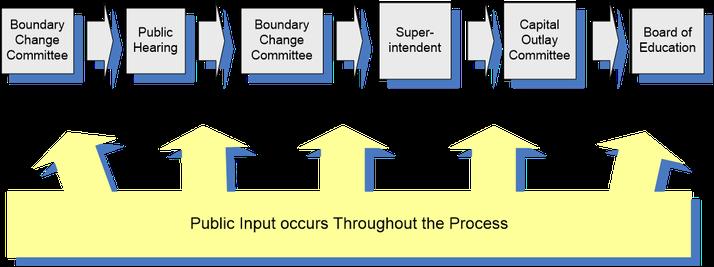 Flow Diagram of Boundary Change Process.