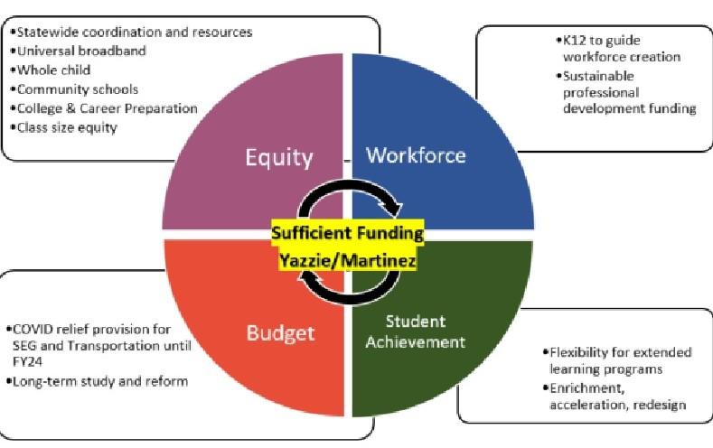 Legislative Agenda visual