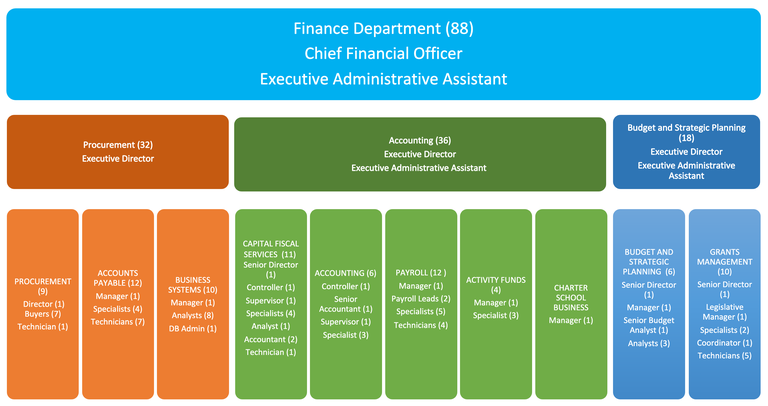 Finance Top-Level Organizational Chart