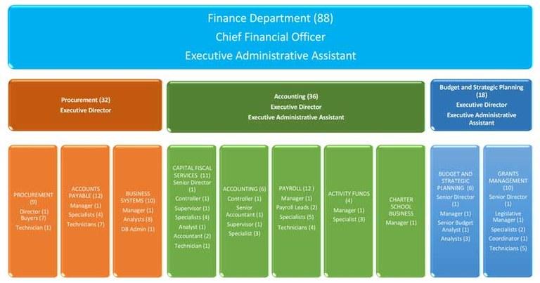 Finance Department Org Chart