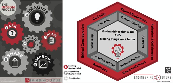 Two diagrams side by side. Diagram 1 depicts the Design Process: Ask, Imagine, Plan, Create, Improve, and Share. Diagram 2 depicts the Engineering Habits of Mind. They are Learning Habits of Mind which are Ethical Consideration, Curiosity, Open-Mindedness, Resilience, Resourcefulness, Reflection/Collaboration; Engineering Habits of Mind which are Visualizing, Improving, Problem Solving, Problem Finding, Adapting, Systems-thinking; and Core Mindset which is Making things that work and making things work better.