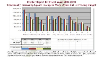 Cluster Report for Fiscal Years 2007-2010