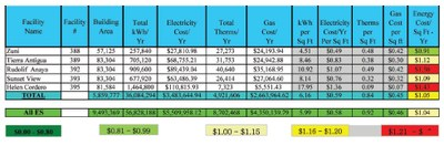 District Energy Costs 4