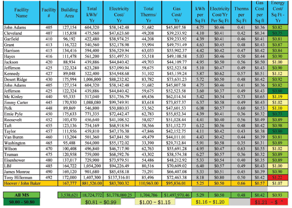 District Energy Costs 5