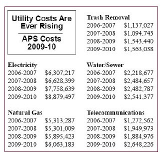 utility costs 2009-2010