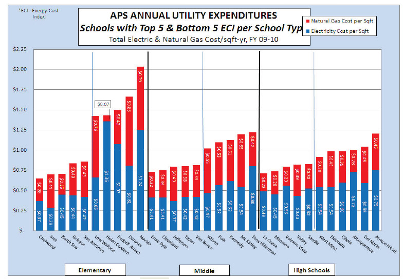 Utility Expenditures