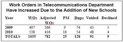 Work Orders in Telecommunications