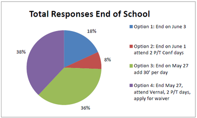 Snow Delay Make-up Day Survey Results