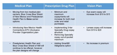 A summary of plan design changes for medical, prescription drug and vision plan coverage 2017