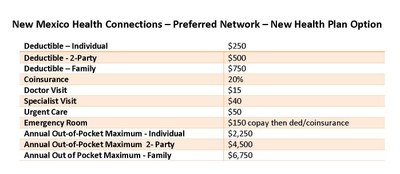 NM Health Connections Preferred Network Plan Option 2017