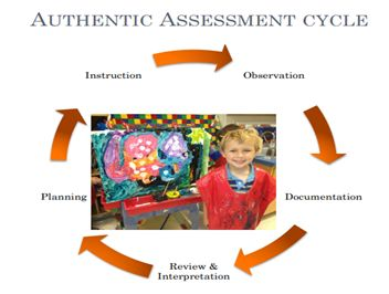 Authentic Assessment Cycle