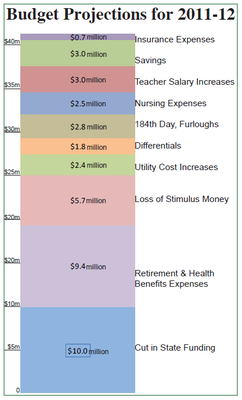 Budget Projections for 2011-12