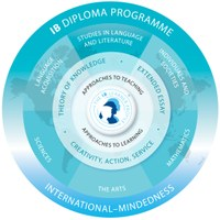 IB Diploma Programme. International-Mindedness. Programs: Language Acquisition; Studies in Language & Literature & Individuals & Studies; Mathematics; the Arts; Sciences. Theory of knowledge; extended essay; creativity, action, service.