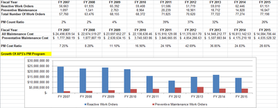 All Dept WO Totals.png