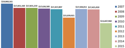 M&O School Site Expenses 2007-2015.png