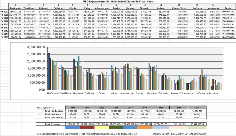 Expenditures 2015
