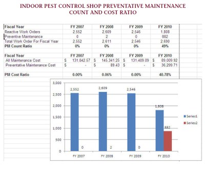 Indoor Pest Control Shop Preventative Maintenance Count and Cost Ratio