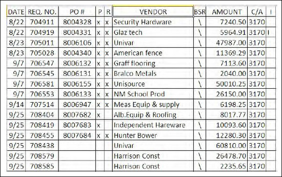 2012-13 M&O Warehouse Requisitions