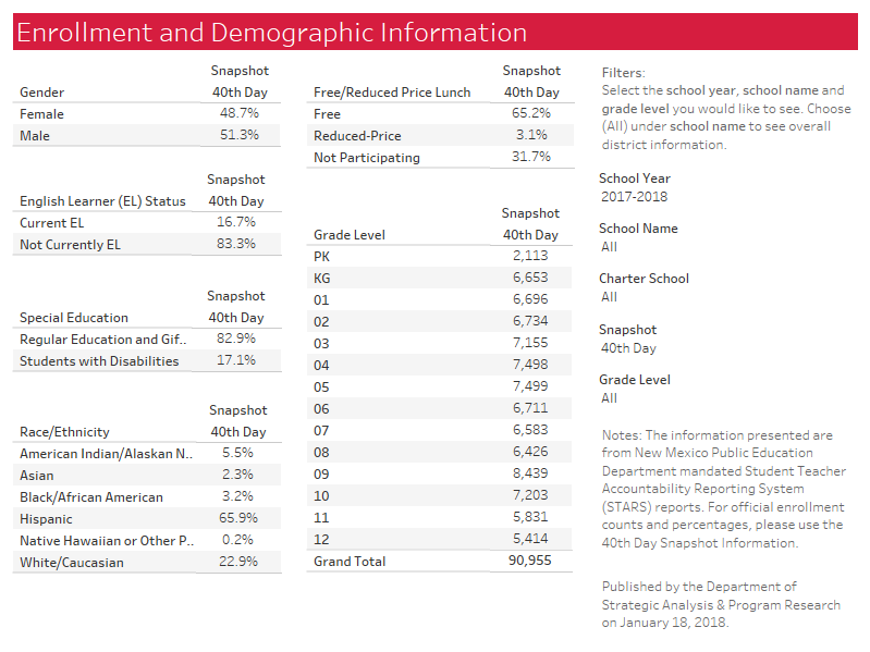 Enrollment and Demographic View Example